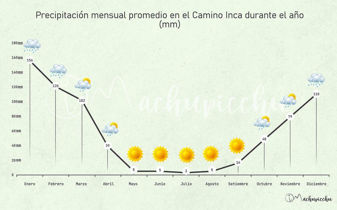 Precipitación mensual promedio